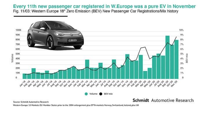 Matriculaciones en Europa de vehículos eléctricos puros (en los 18 mayores mercados europeos).