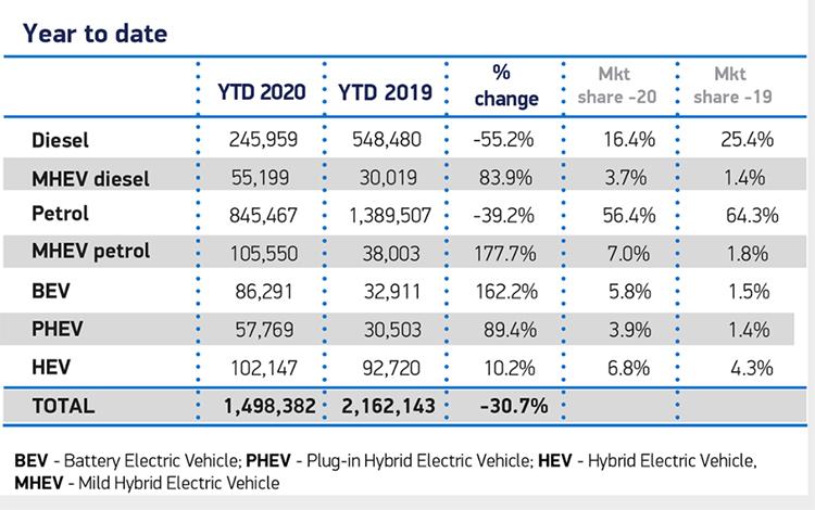 Ventas de vehículos en Reino Unido por tipo de combustible.