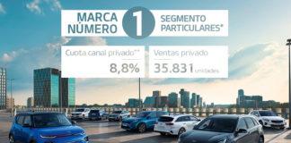 Kia Motors Iberia. Ventas 2020.