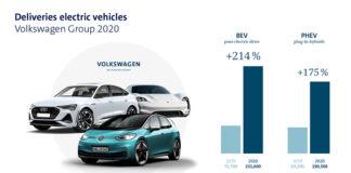 La ofensiva eléctrica del Grupo Volkswagen despertó el interés del mercado en 2020.
