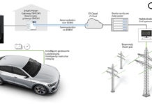 Carga optimizada: la carga dinámica e inteligente es capaz de aliviar la red eléctrica.