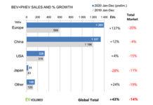 Ventas de vehículos eléctricos e híbridos enchufables y porcentaje de crecimiento en 2020. Gráfico: EV-volumes.
