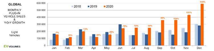 ventas globales por meses en 2020