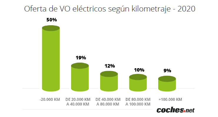 oferta de vo eléctrico por km.