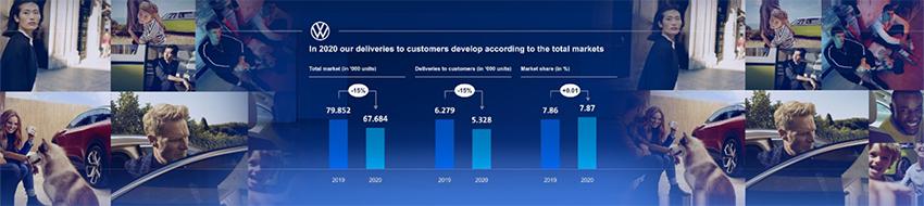 Ventas de VW en 2020.