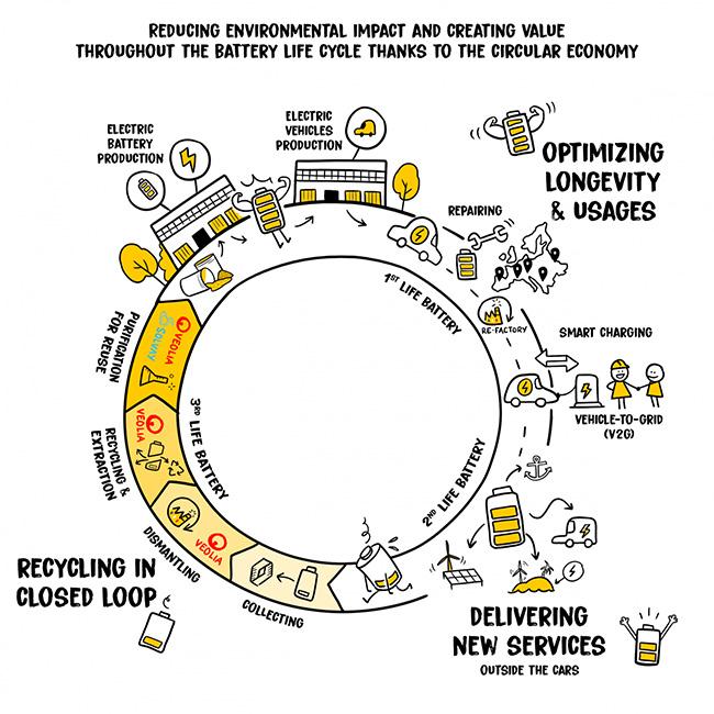 Infografía de Renault.