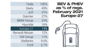 Porcentaje de ventas de electrificados en Europa en febrero de 2021.