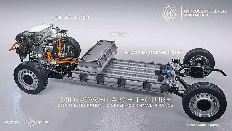 Arquitectura de la tecnología de pila de combustible de Stellantis.