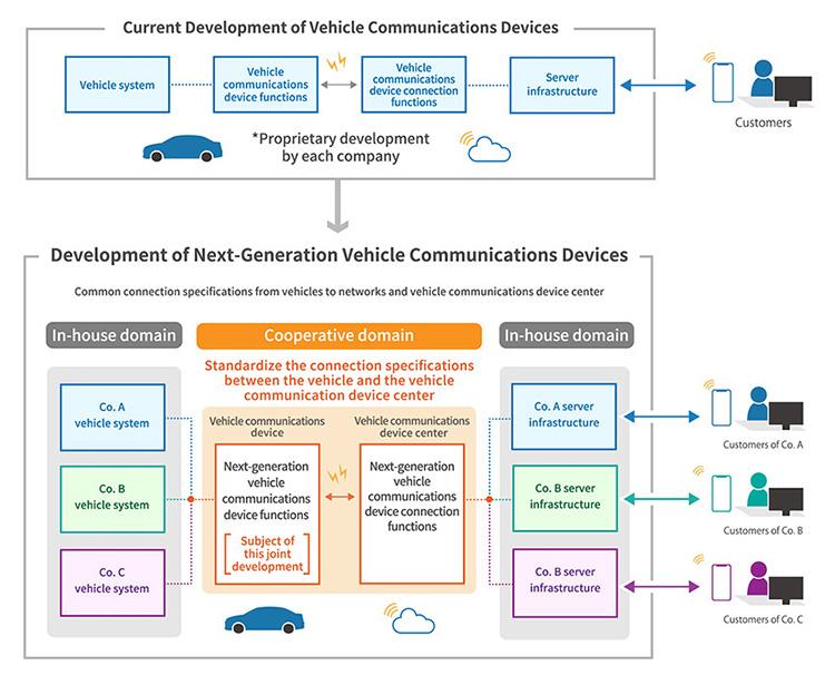 Base del acuerdo entre Toyota, Suzuki, Subaru, Daihatsu y Mazda.