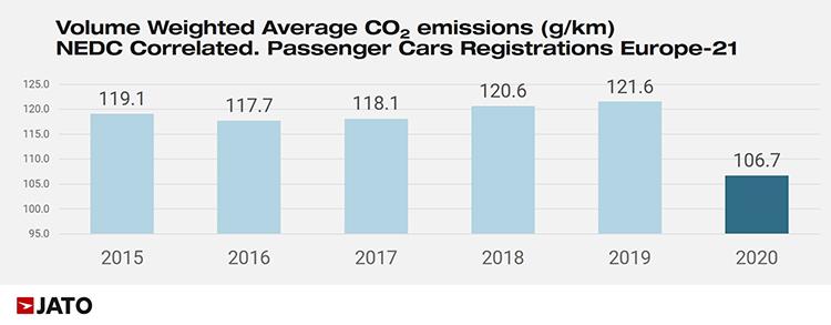 Emisiones de los últimos años según coches matriculados