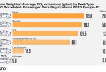 Emisiones medias de vehículos matriculados en 2020 por tipo de combustible.