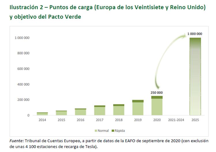 puntos de carga en Europa. Info: Tribunal de Cuentas