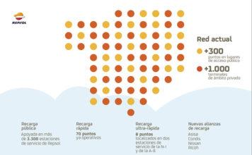 Red de recarga de Repsol actualmente.