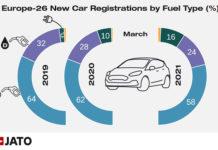 Matriculaciones en Europa en marzo de 2021. Cuota por tipo de combustible.