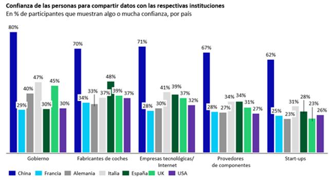 Confianza en España para compartir datos