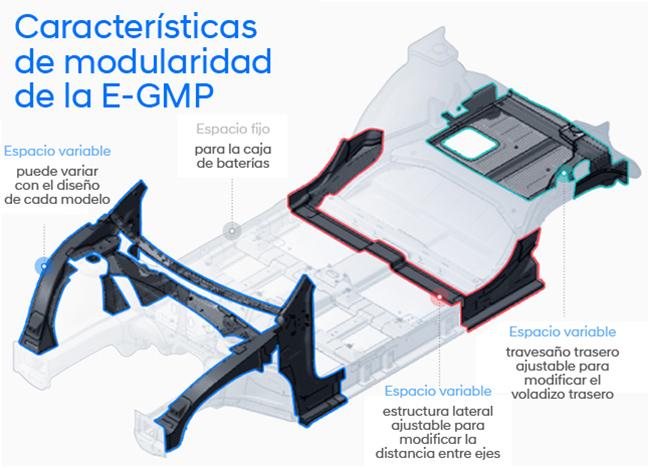 Características de la plataforma E-GMP