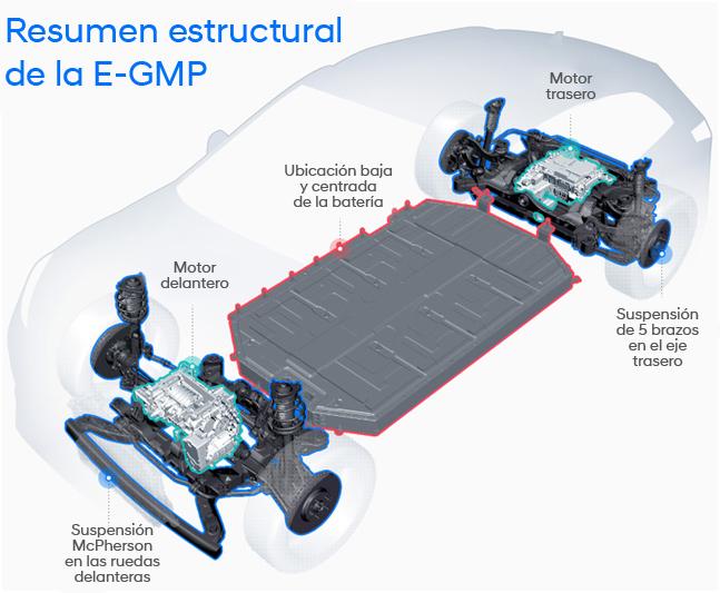 Estructura E-GMP.