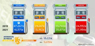 Precio de los coches eléctricos, con respecto a los de combustión