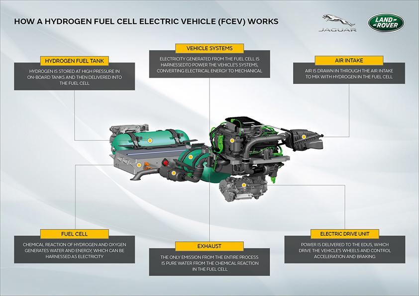Proyecto Zeus de Jaguar Land Rover.
