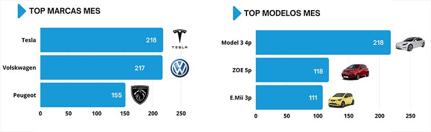 marcas de coches eléctricos más vendidas 2021