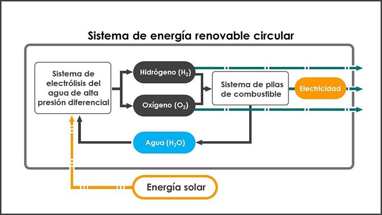Sistema de energía circular de Honda y JAXA.
