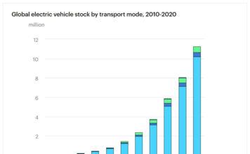 Stock por modo de transporte