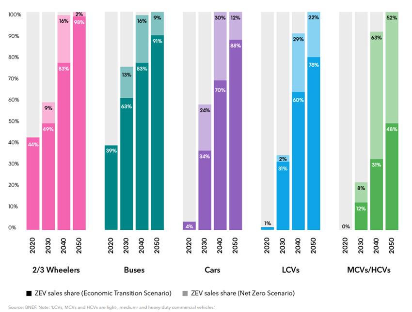 Participación de las ventas de vehículos cero emisiones por segmento: Escenario de Transición Económica y Escenario Neto Cero. Gráfico: Electric Vehicle Outlook de BNEF
