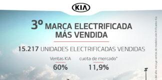 Kia Iberia. Ventas junio 2021