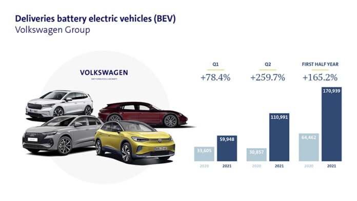 Ventas del Grupo Volkswagen durante el primer semestre de 2021.