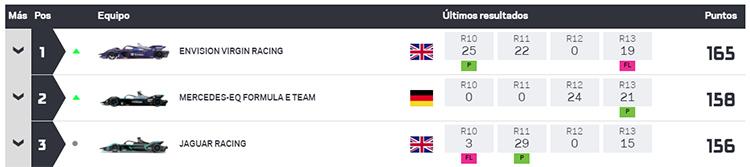 Clasificación general de equipos tras los E-Prix de Londres.