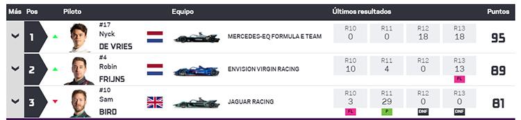 Clasificación general de la VII temporada tras los E-Prix de Londres.
