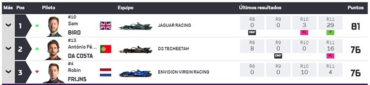 Clasificación general de pilotos tras los E-Prix 11 y 12 de Nueva York.