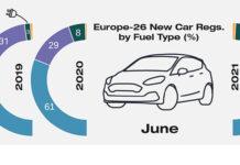 Cuota de mercado por tipo de combustible en Europa, según las matriculaciones en junio.