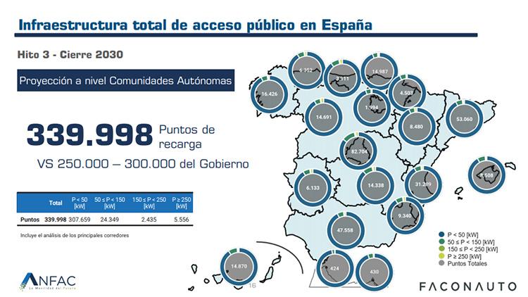 Red de puntos de carga de acceso público necesaria, según Anfac y Faconauto.