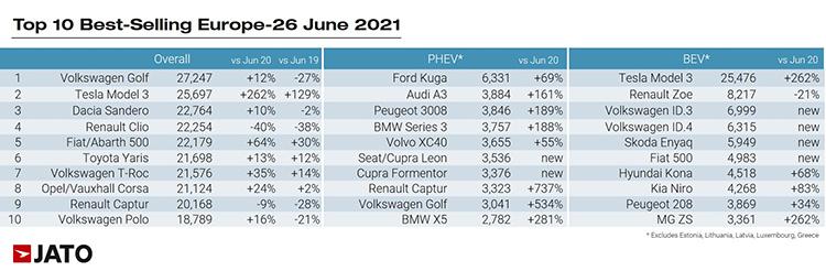 Ranking de matriculaciones en junio por modelos.