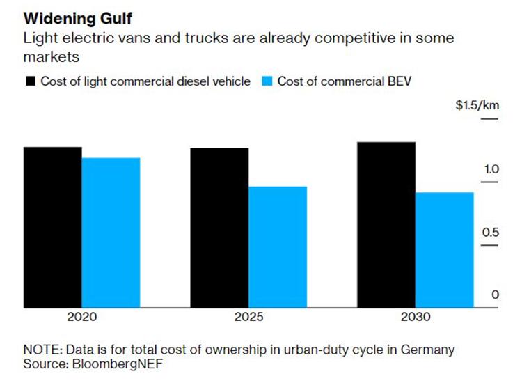 Coste de propiedad de camiones en el mercado alemán