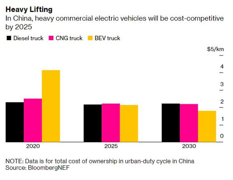 China y los camiones