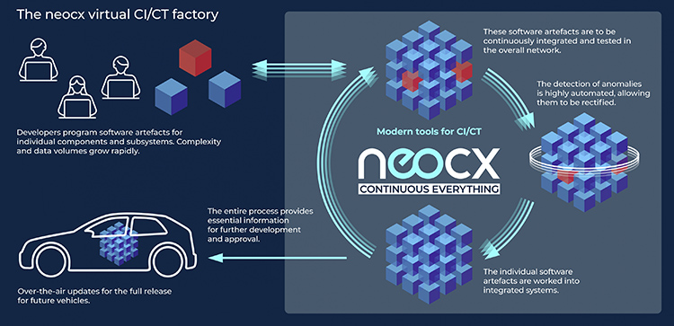 Neocx