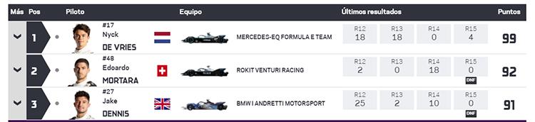 Final de la séptima temporada de la Fórmula E