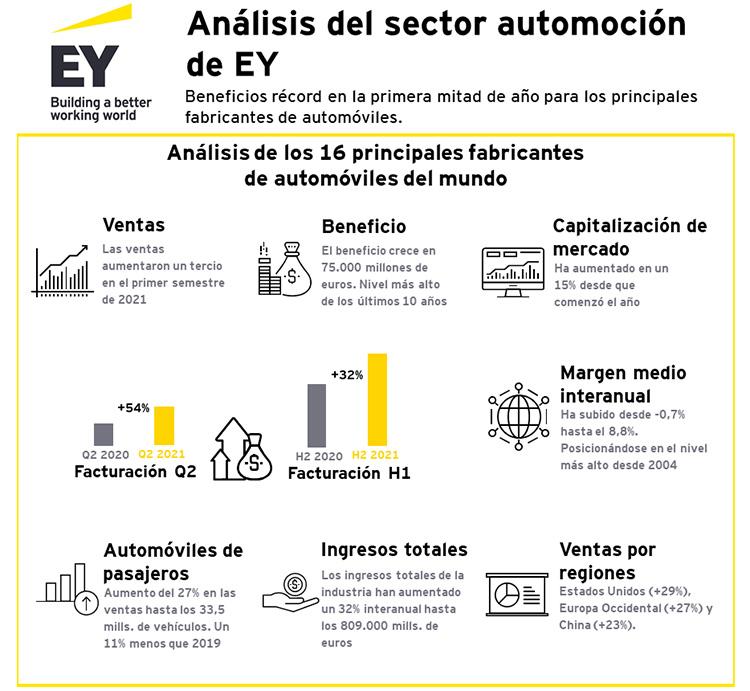 Informe de EY sobre las cifras de la industria automotriz en el primer semestre de 2021.