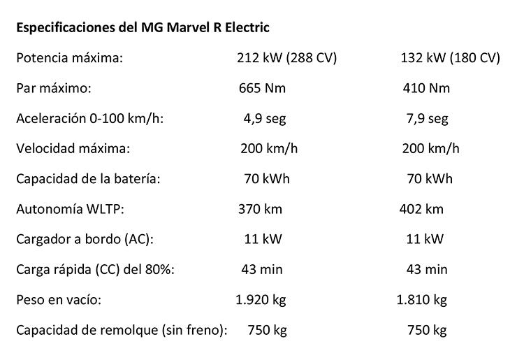 Ficha técnica del Marvel R suv electrico