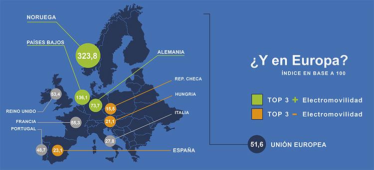 Electromovilidad en Europa